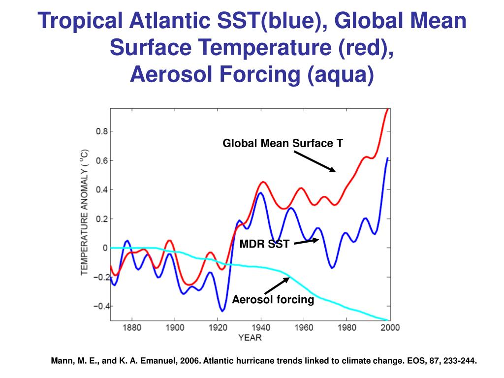 Tropical Atlantic SST(blue), Global Mean Surface Temperature (red),