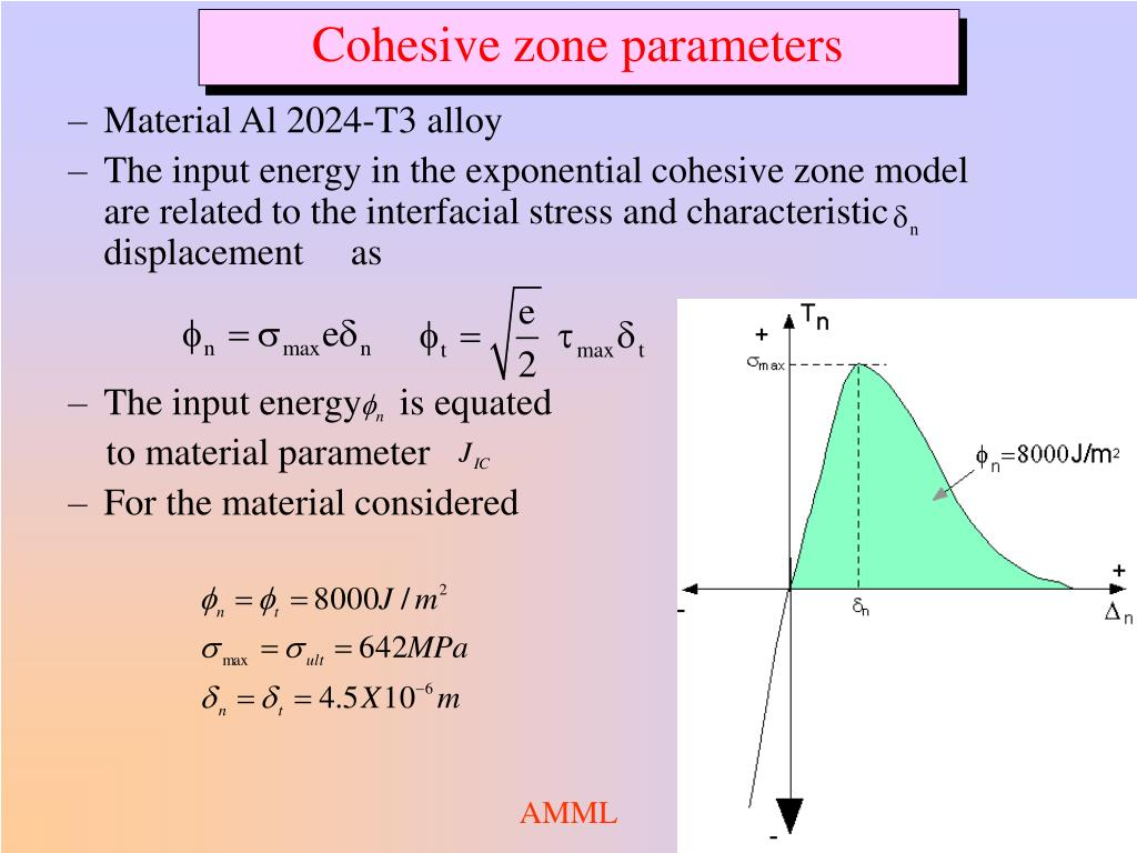 Cohesive zone parameters