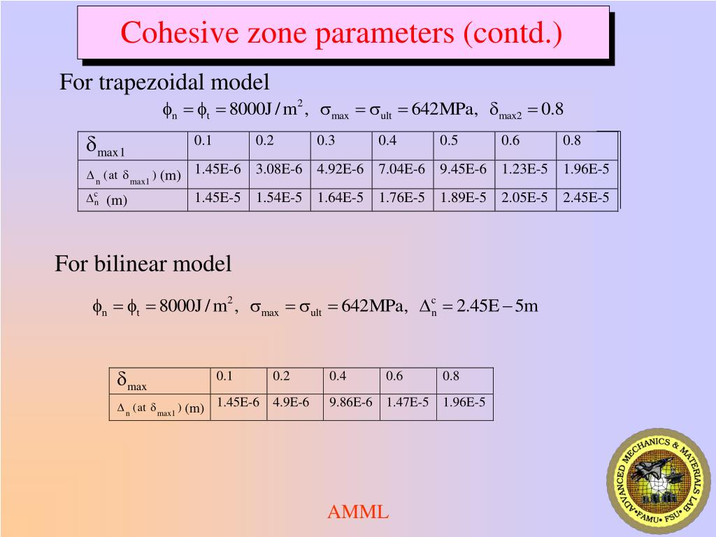 Cohesive zone parameters (contd.)