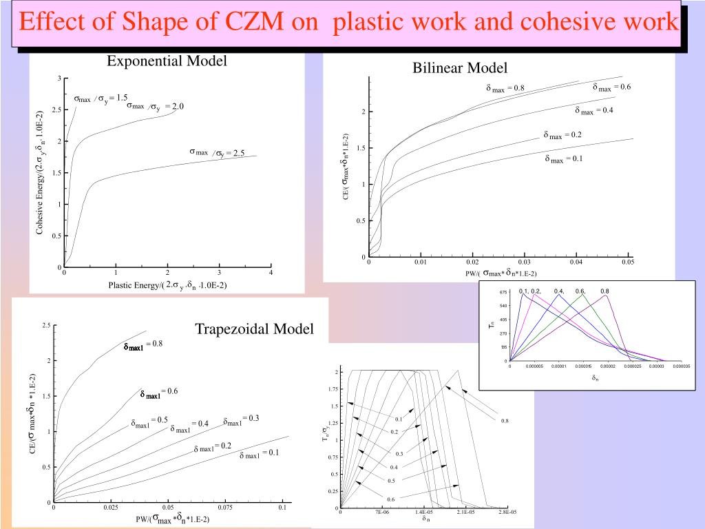Effect of Shape of CZM on  plastic work and cohesive work
