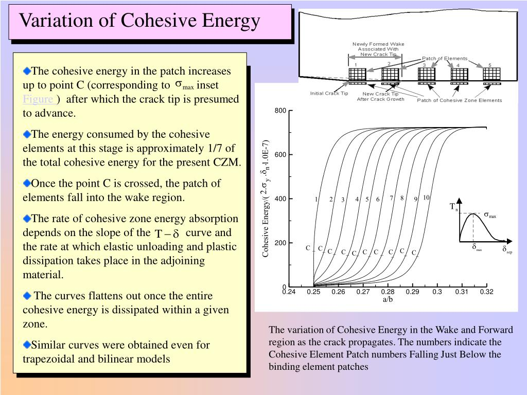 The cohesive energy in the patch increases up to point C (corresponding to         inset