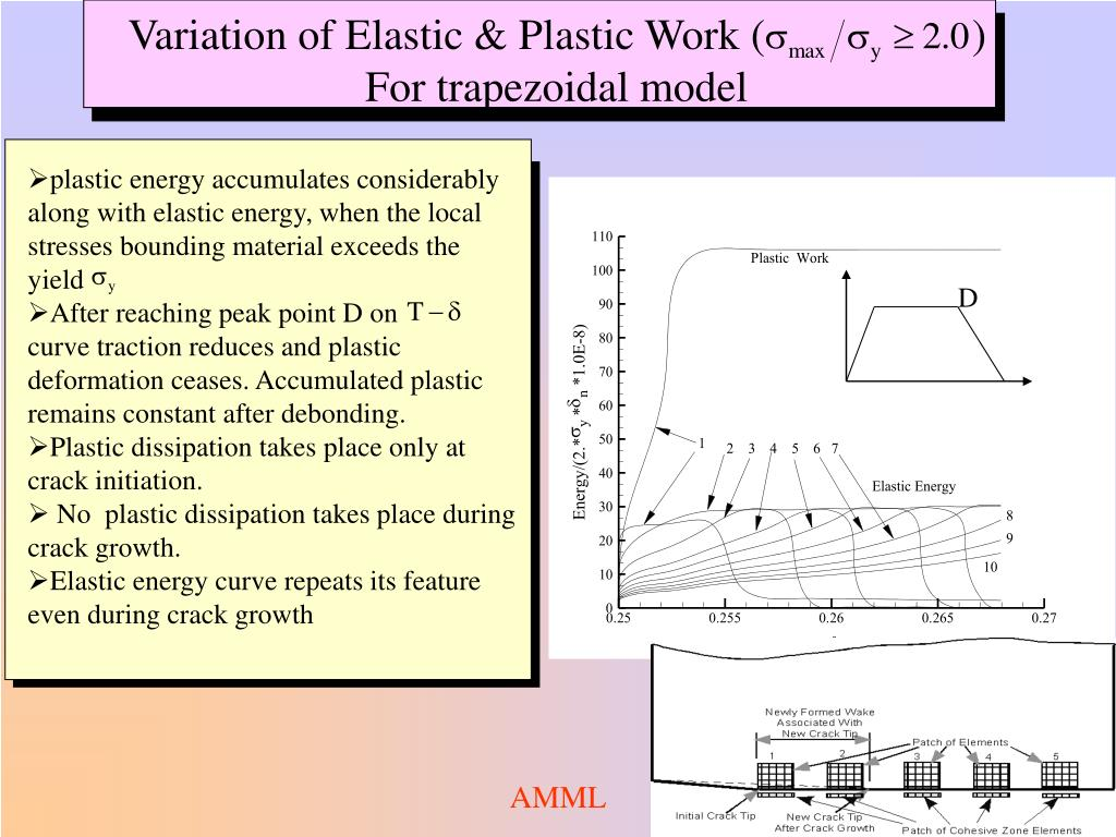 plastic energy accumulates considerably along with elastic energy, when the local stresses bounding material exceeds the yield
