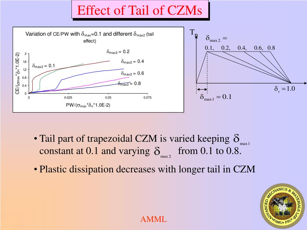 Effect of Tail of CZMs