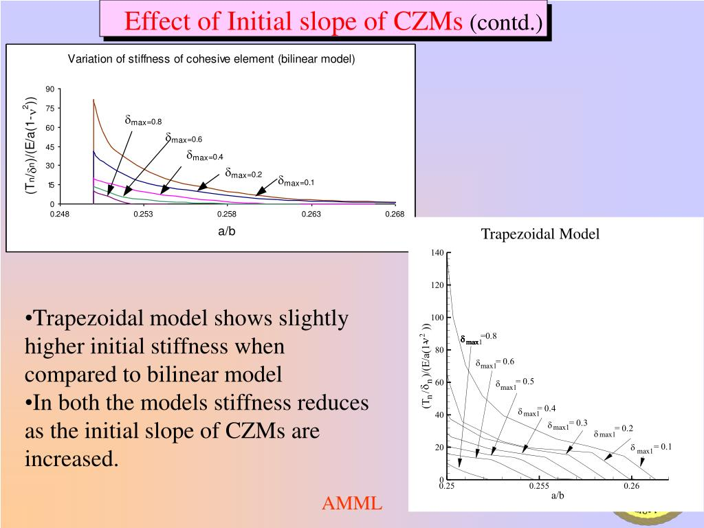 Effect of Initial slope of CZMs