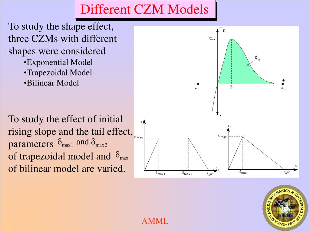 Different CZM Models