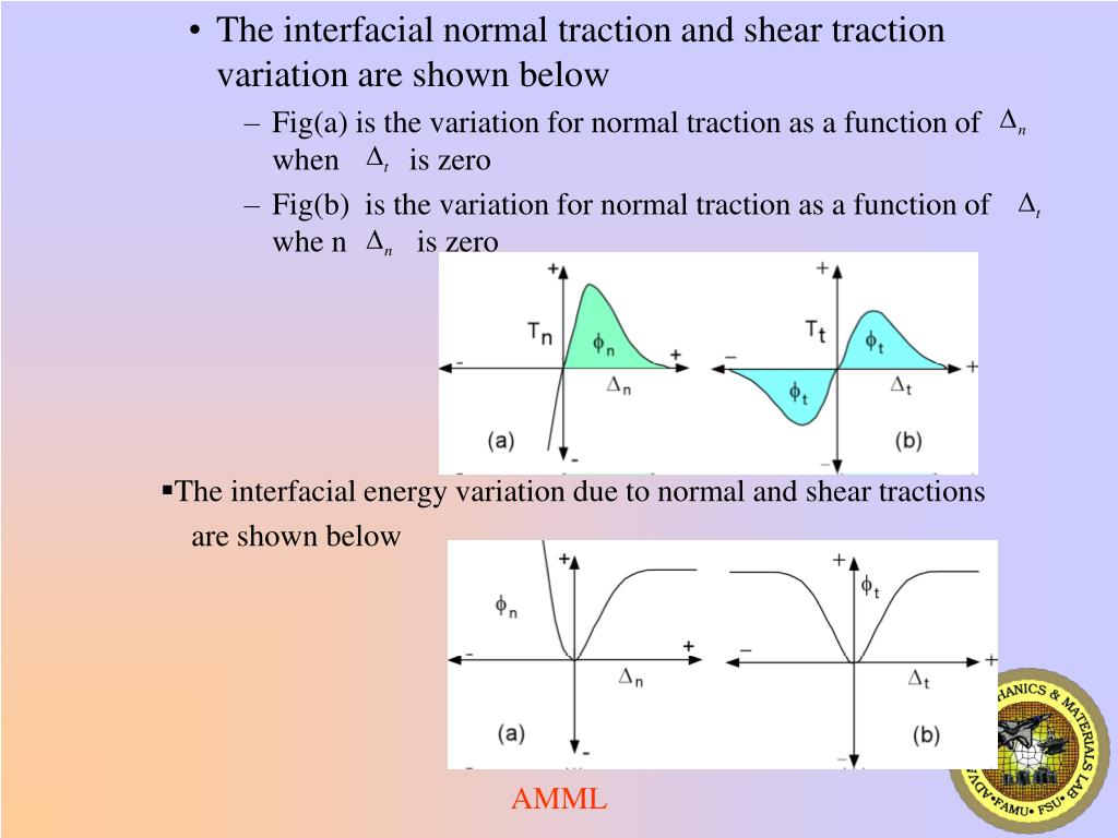 The interfacial normal traction and shear traction variation are shown below