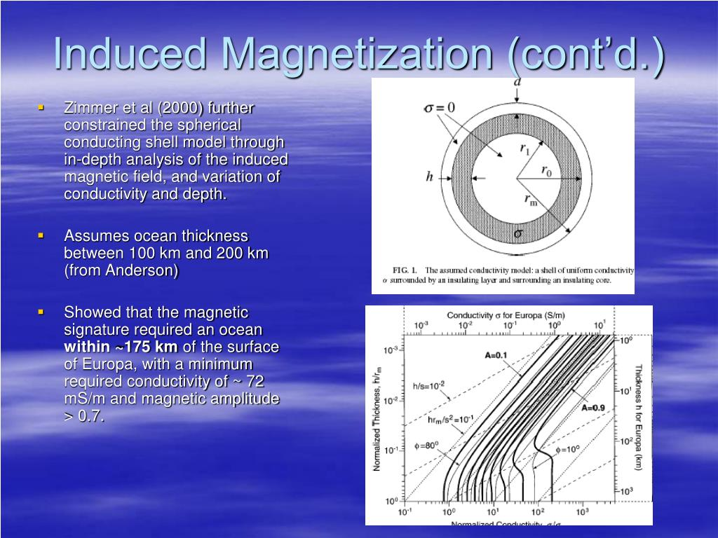 Induced Magnetization (cont'd.)