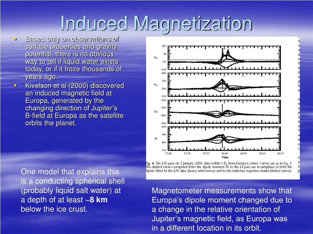 Induced Magnetization