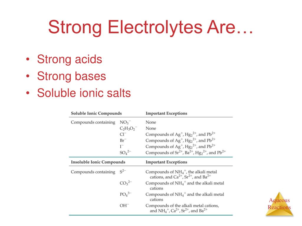 Strong Electrolytes Are…
