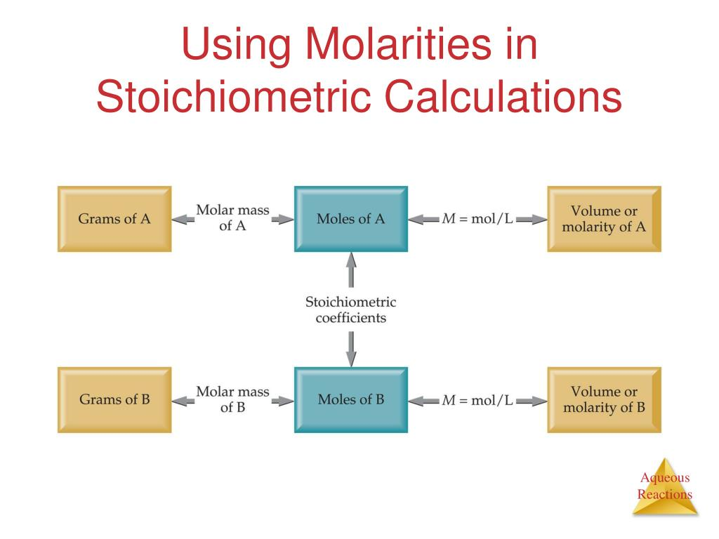 Using Molarities in