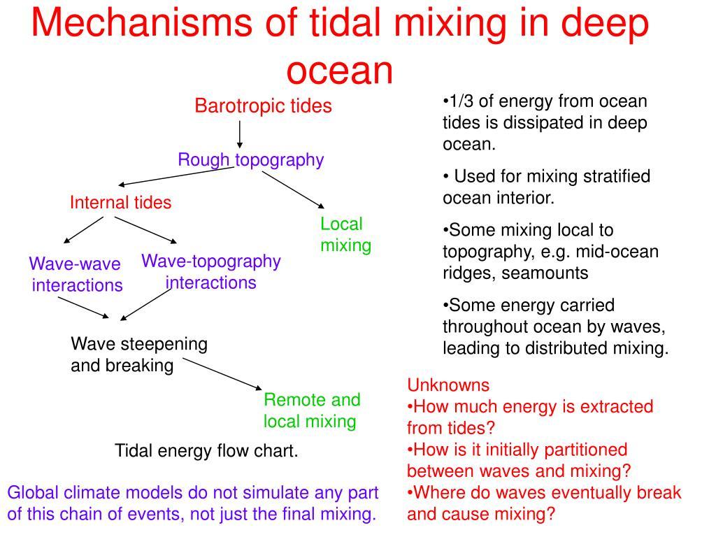 Mechanisms of tidal mixing in deep ocean