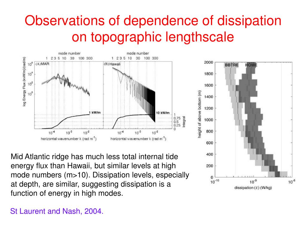 Observations of dependence of dissipation on topographic lengthscale