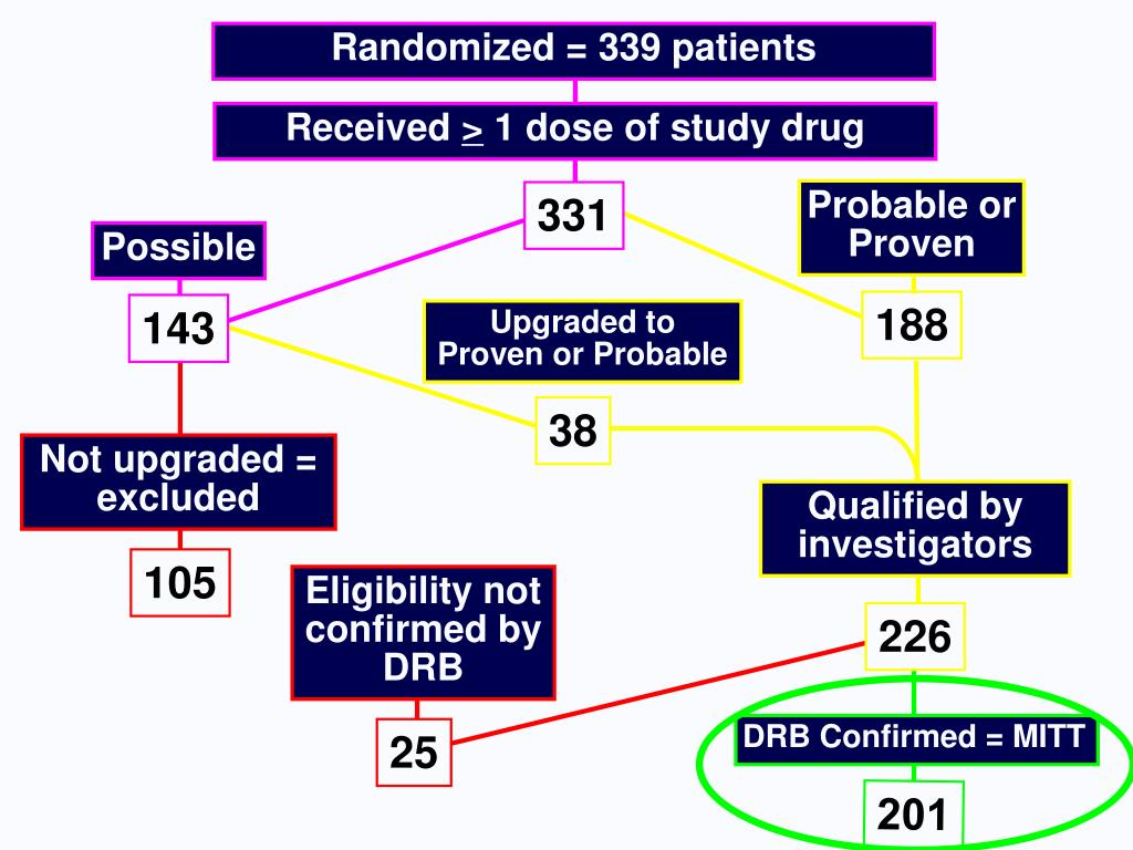 Randomized = 339 patients