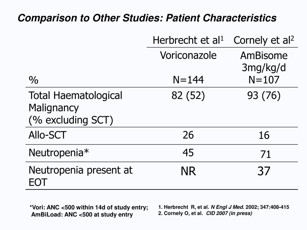Comparison to Other Studies: Patient Characteristics