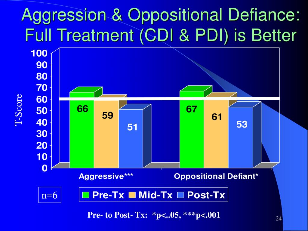 Aggression & Oppositional Defiance:  Full Treatment (CDI & PDI) is Better