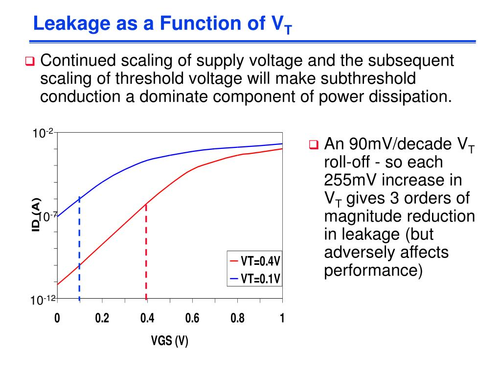 Leakage as a Function of V