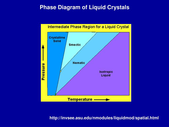 Phase Diagram of Liquid Crystals