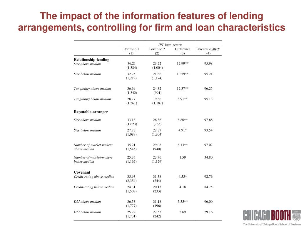 The impact of the information features of lending arrangements, controlling for firm and loan characteristics