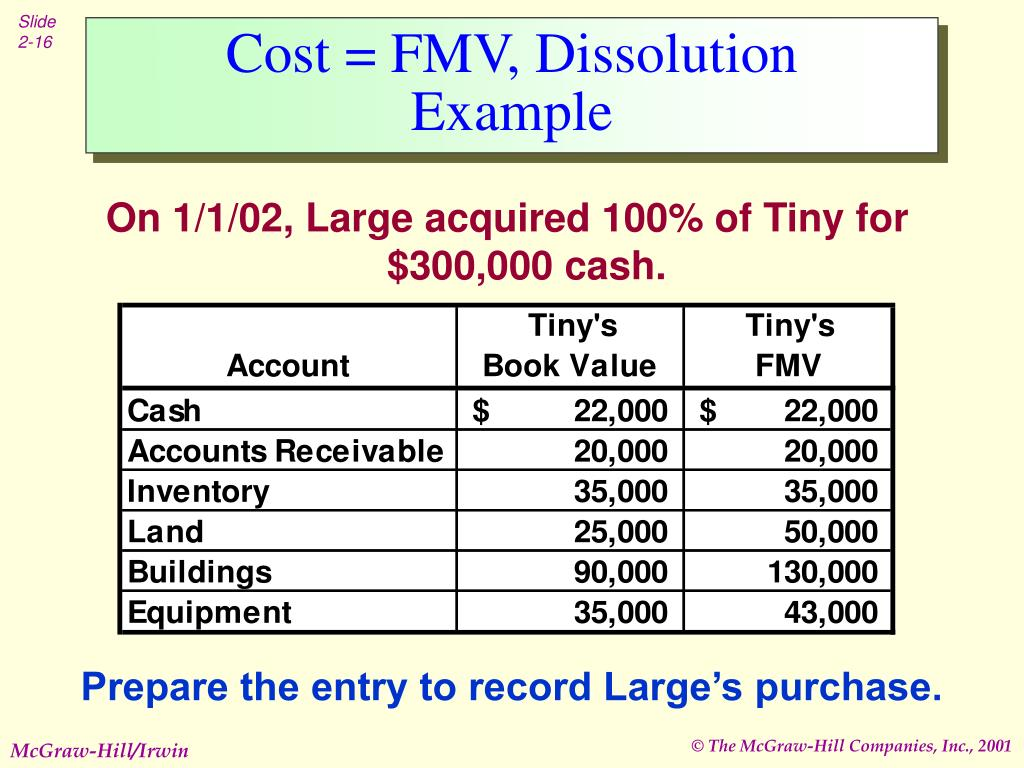 Cost = FMV, Dissolution