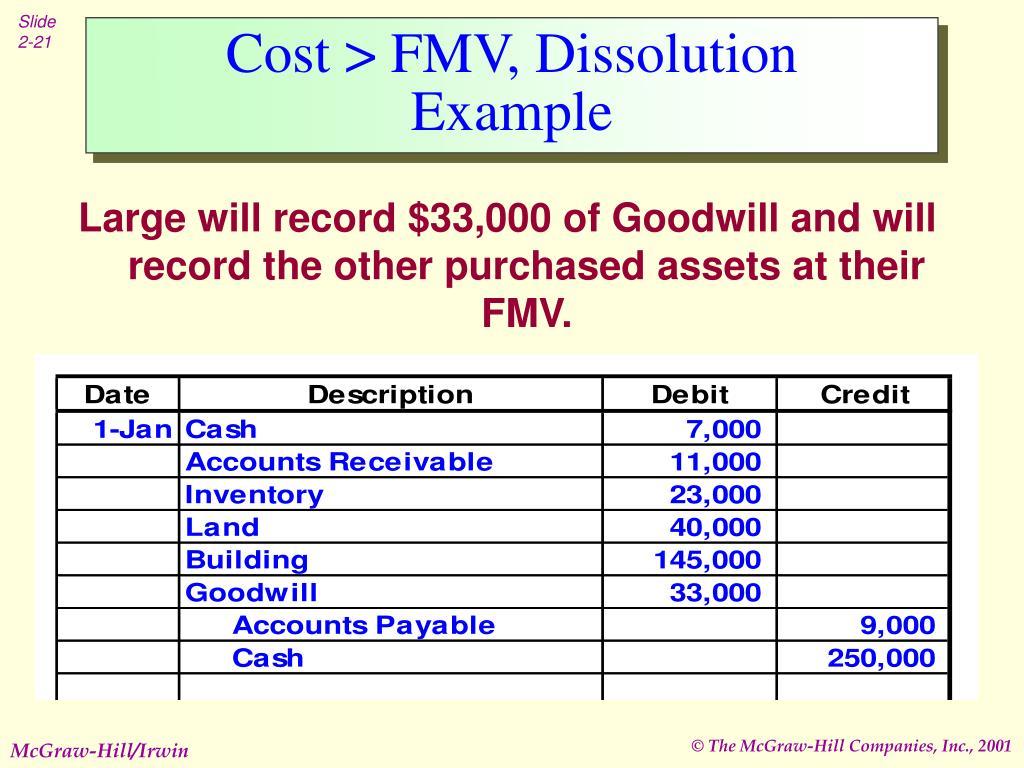 Cost > FMV, Dissolution