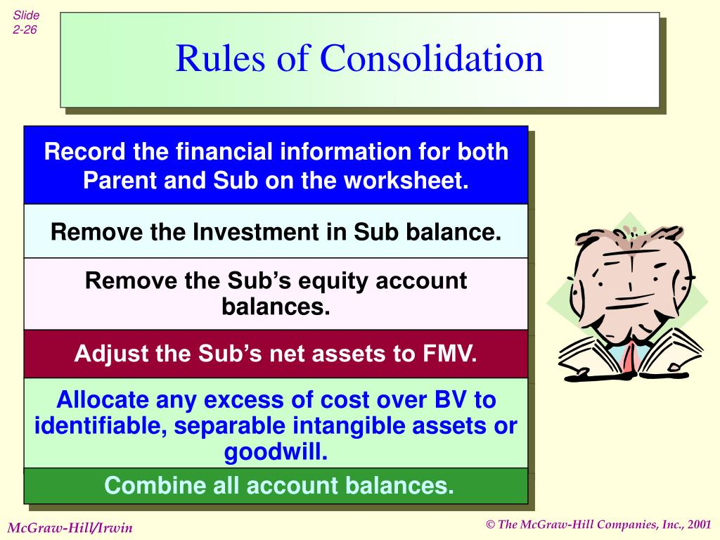 Rules of Consolidation