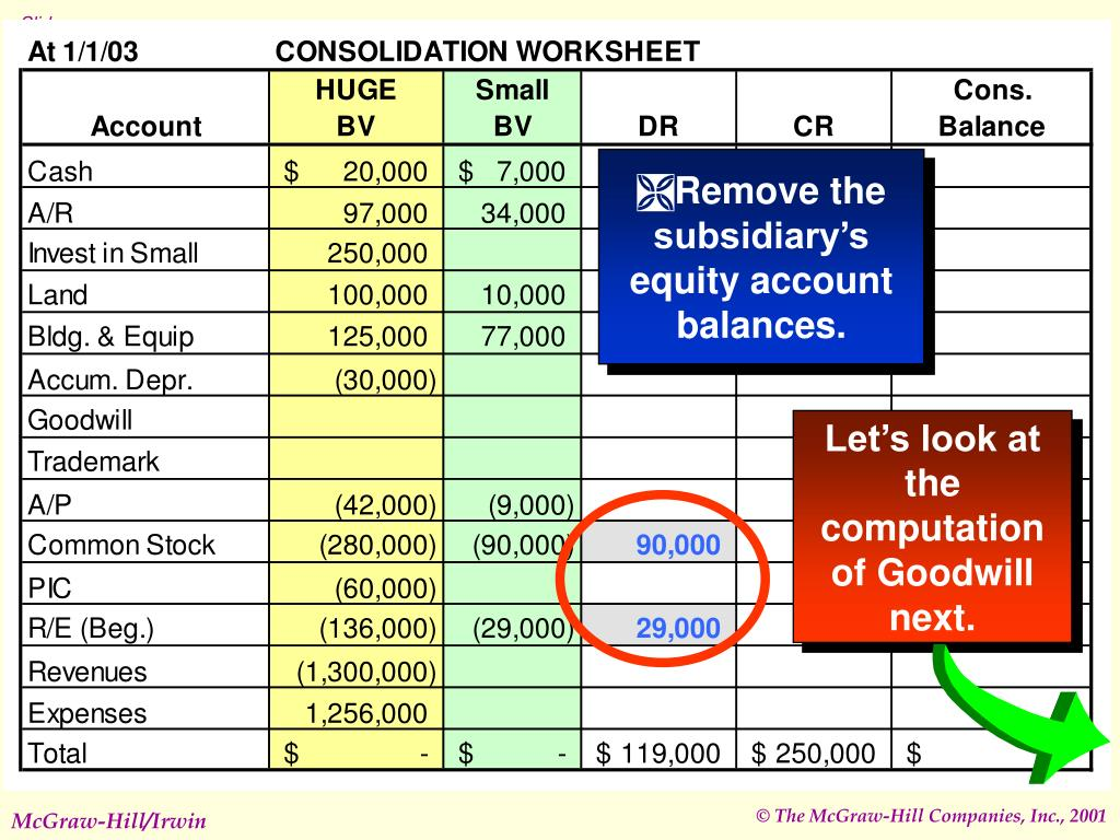 Remove the subsidiary's equity account balances.