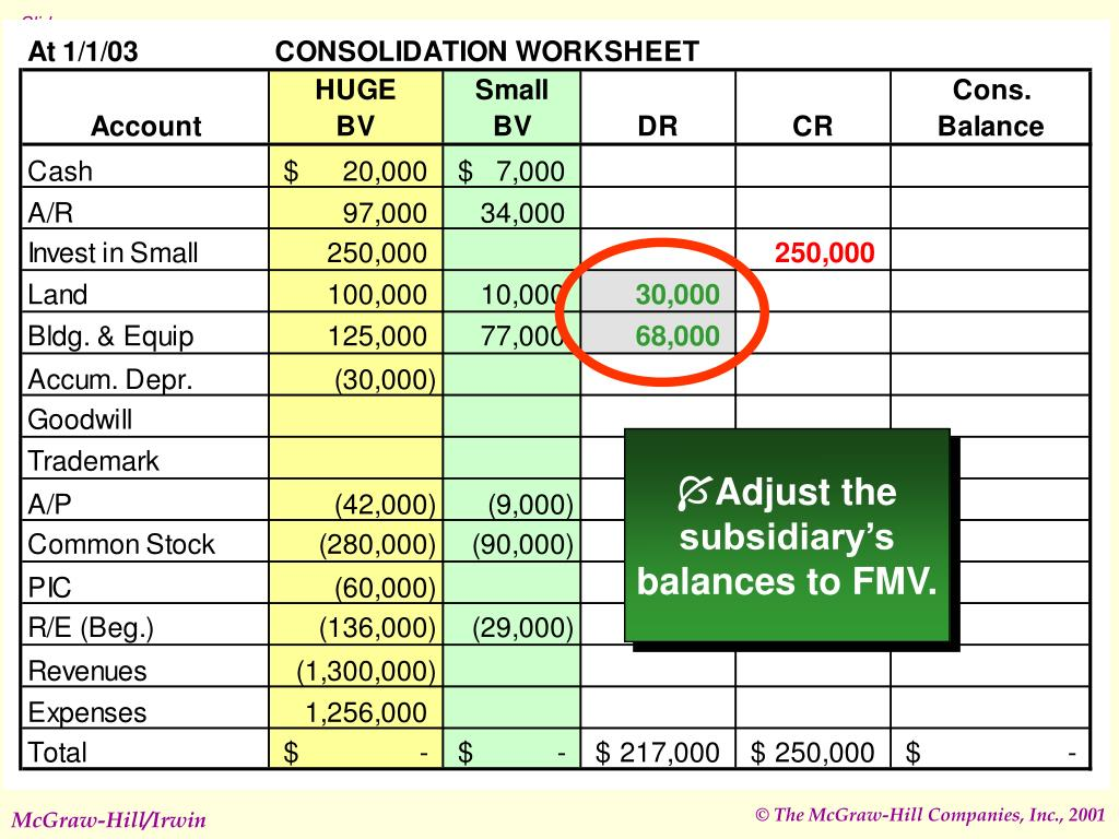 Adjust the subsidiary's balances to FMV.