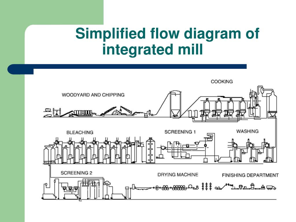 Paper Mill Schematic Electrical Wiring Diagram Process Flow For Pulp And Industry Plastic Recycling Clip Art