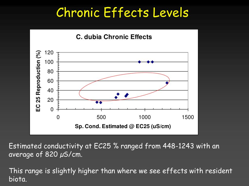 Chronic Effects Levels