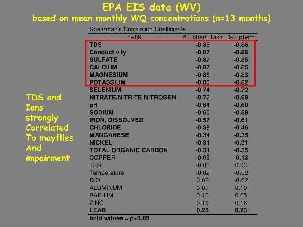 EPA EIS data (WV)