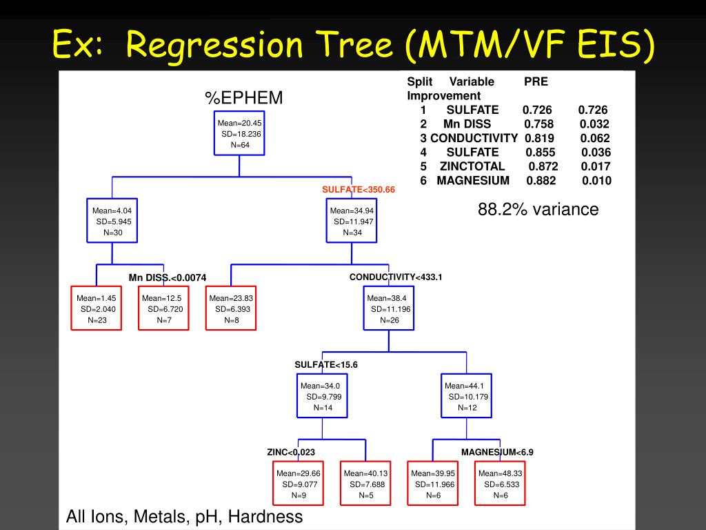 Ex:  Regression Tree (MTM/VF EIS)