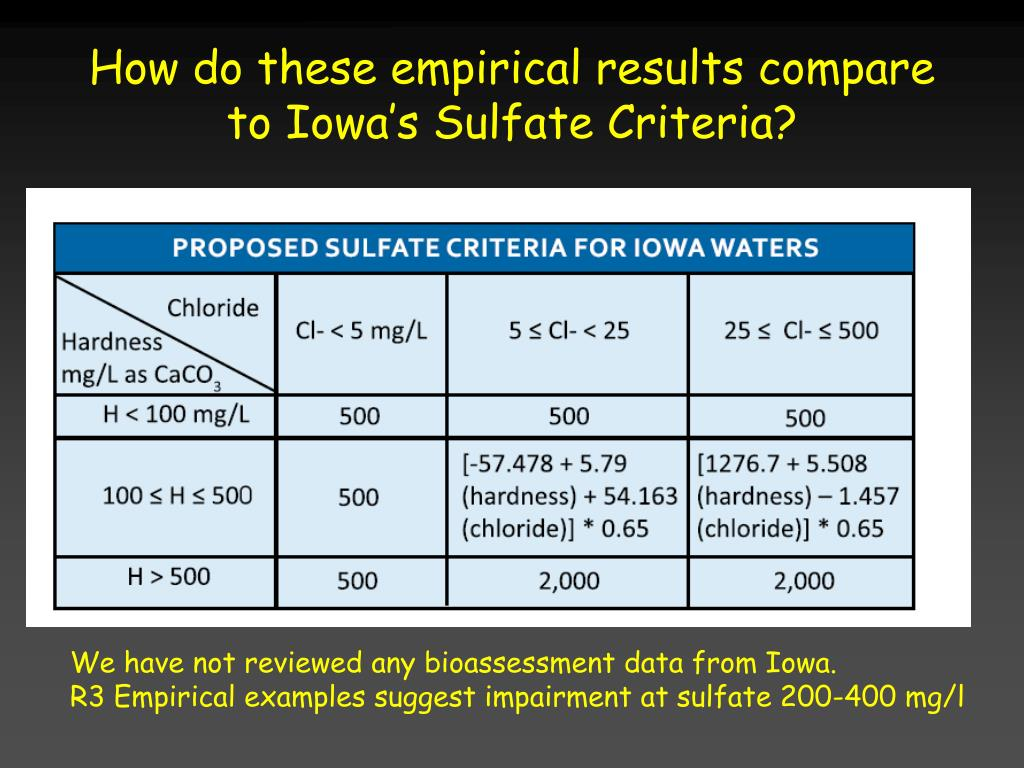 How do these empirical results compare to Iowa's Sulfate Criteria?
