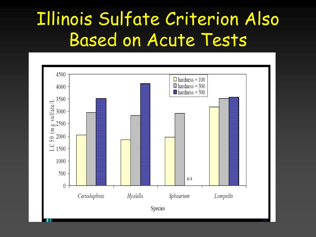 Illinois Sulfate Criterion Also Based on Acute Tests