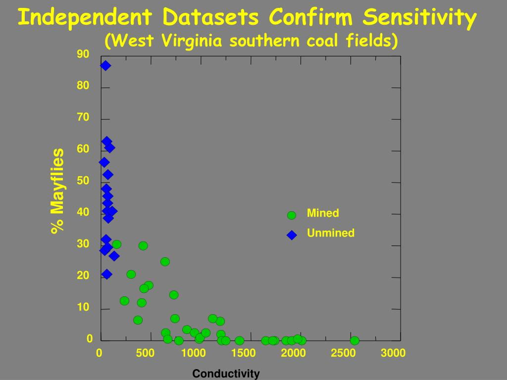 Independent Datasets Confirm Sensitivity