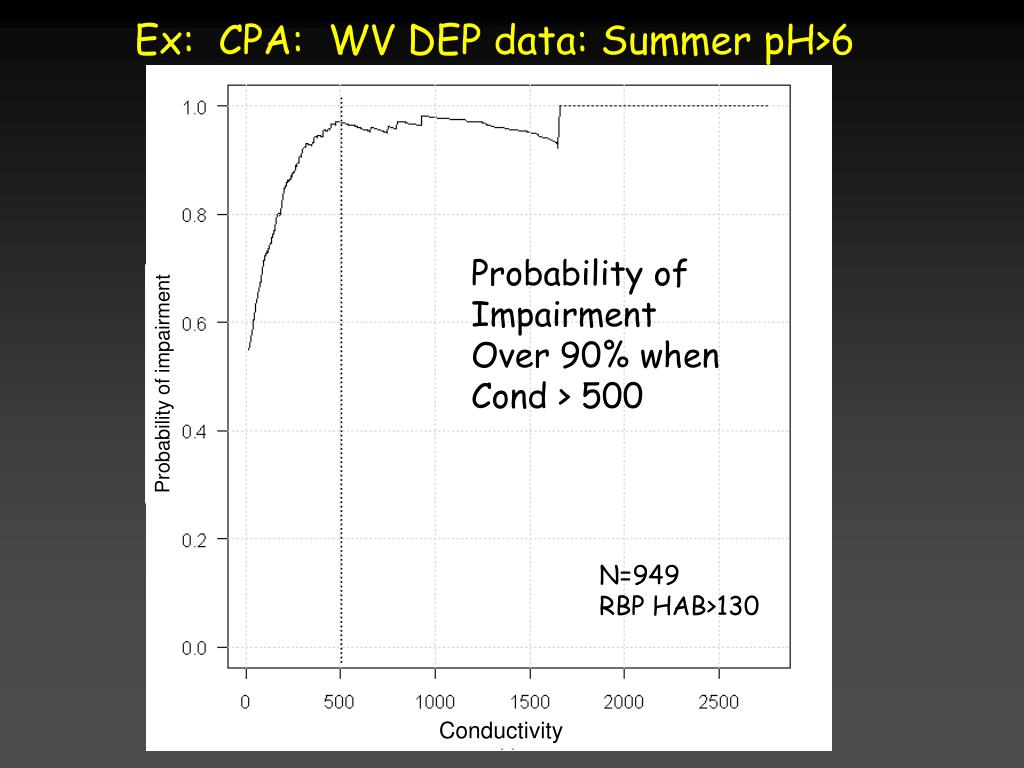 Ex:  CPA:  WV DEP data: Summer pH>6