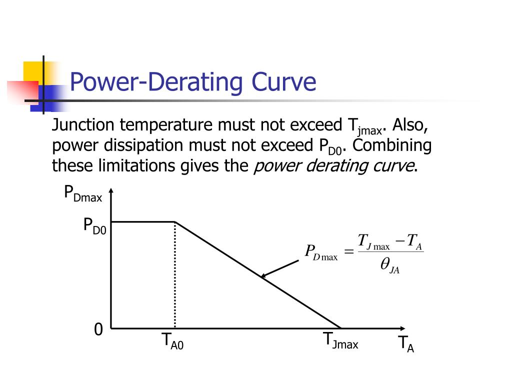 Power-Derating Curve