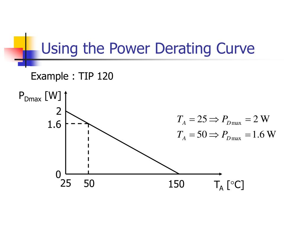 Using the Power Derating Curve