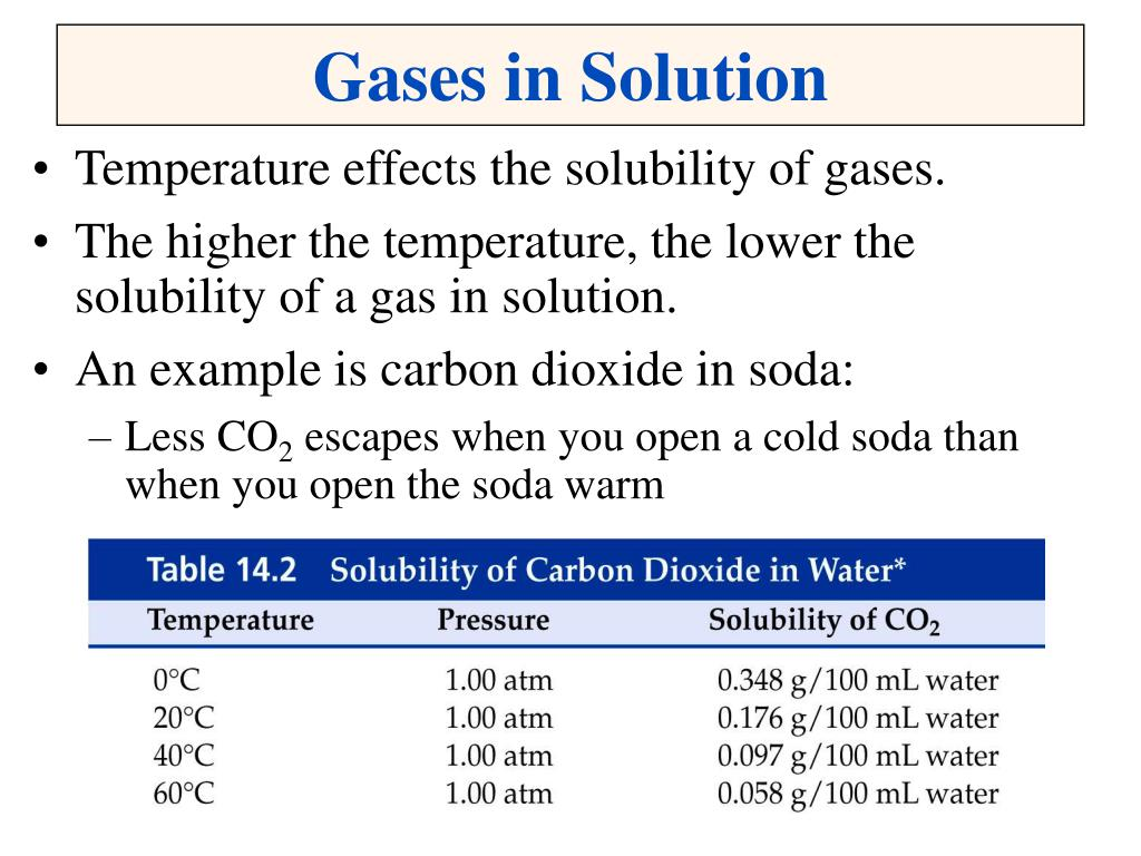 Gases in Solution