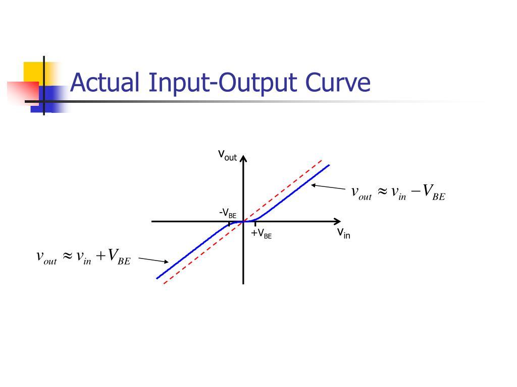 Actual Input-Output Curve