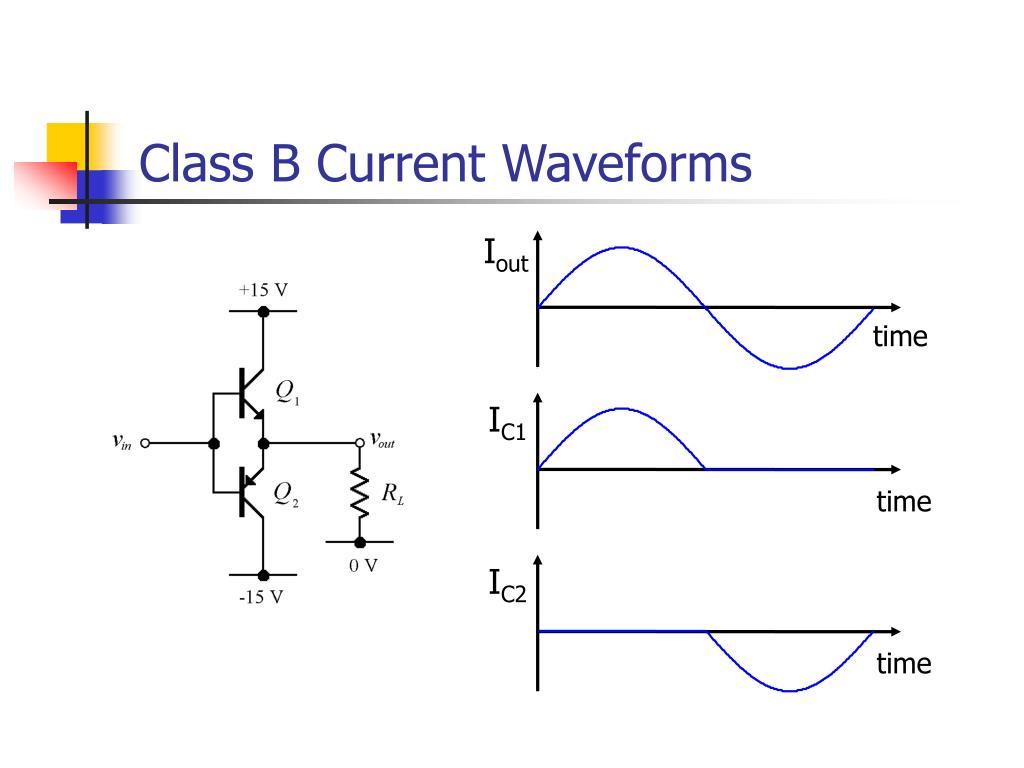 Class B Current Waveforms
