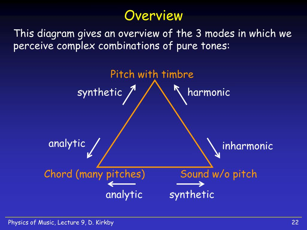 Pitch with timbre