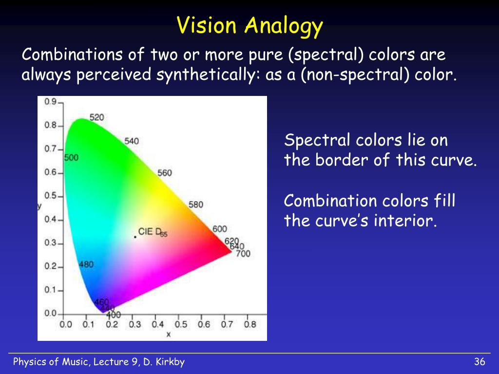 Vision Analogy