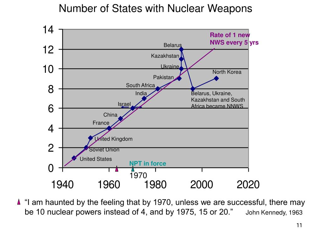 Number of States with Nuclear Weapons