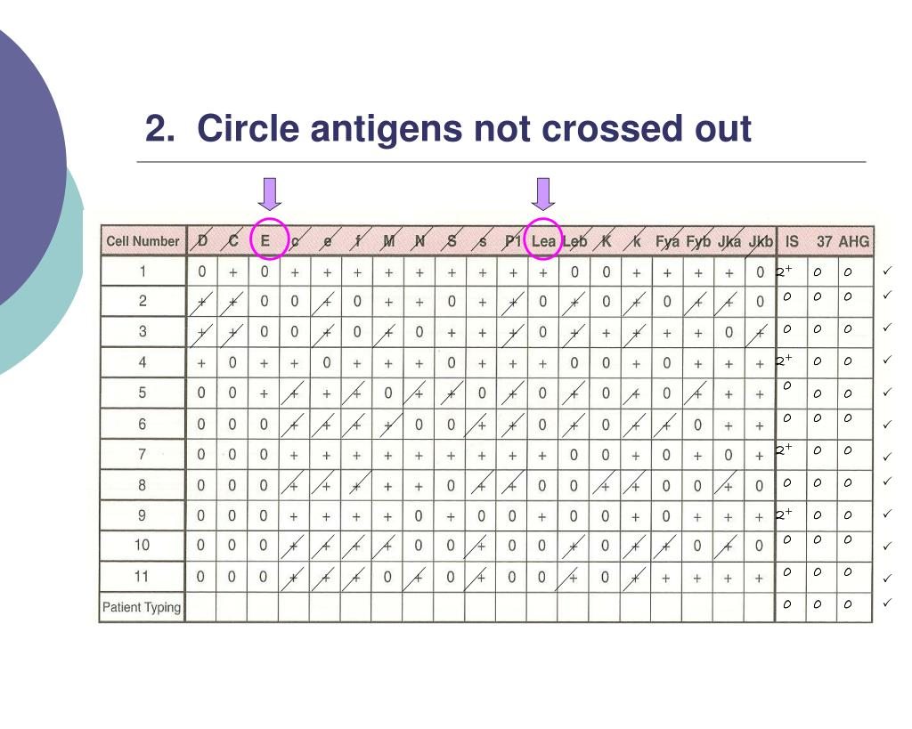 2.  Circle antigens not crossed out