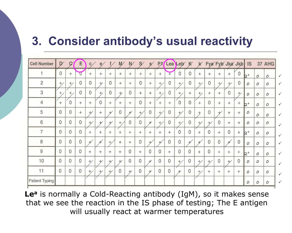 3.  Consider antibody's usual reactivity