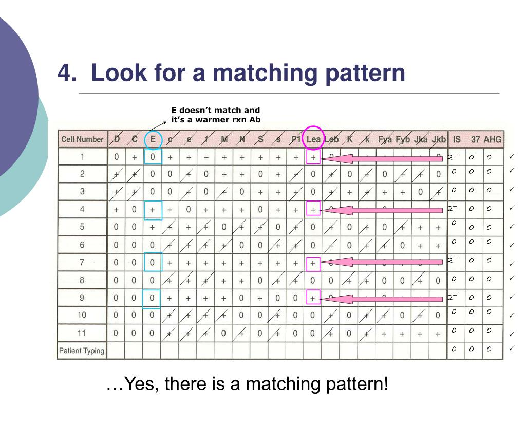 4.  Look for a matching pattern