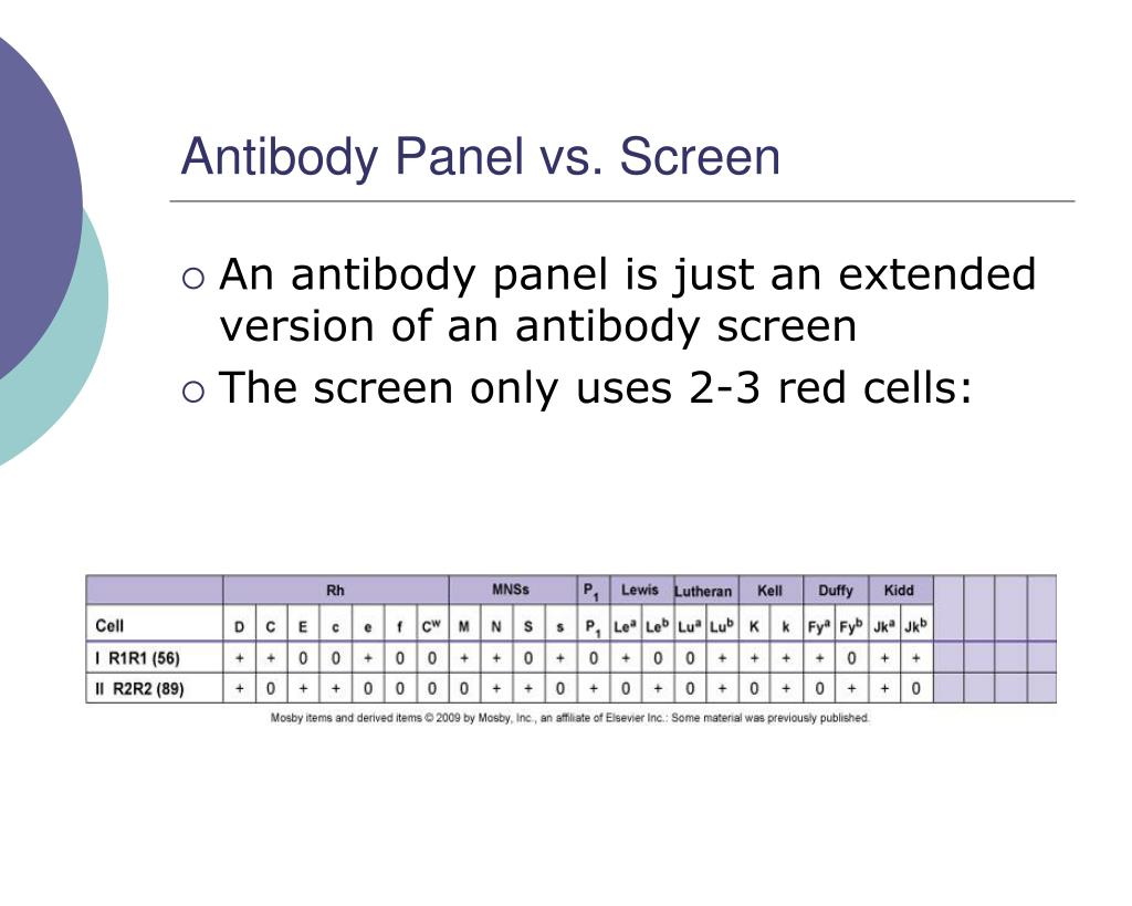 Antibody Panel vs. Screen
