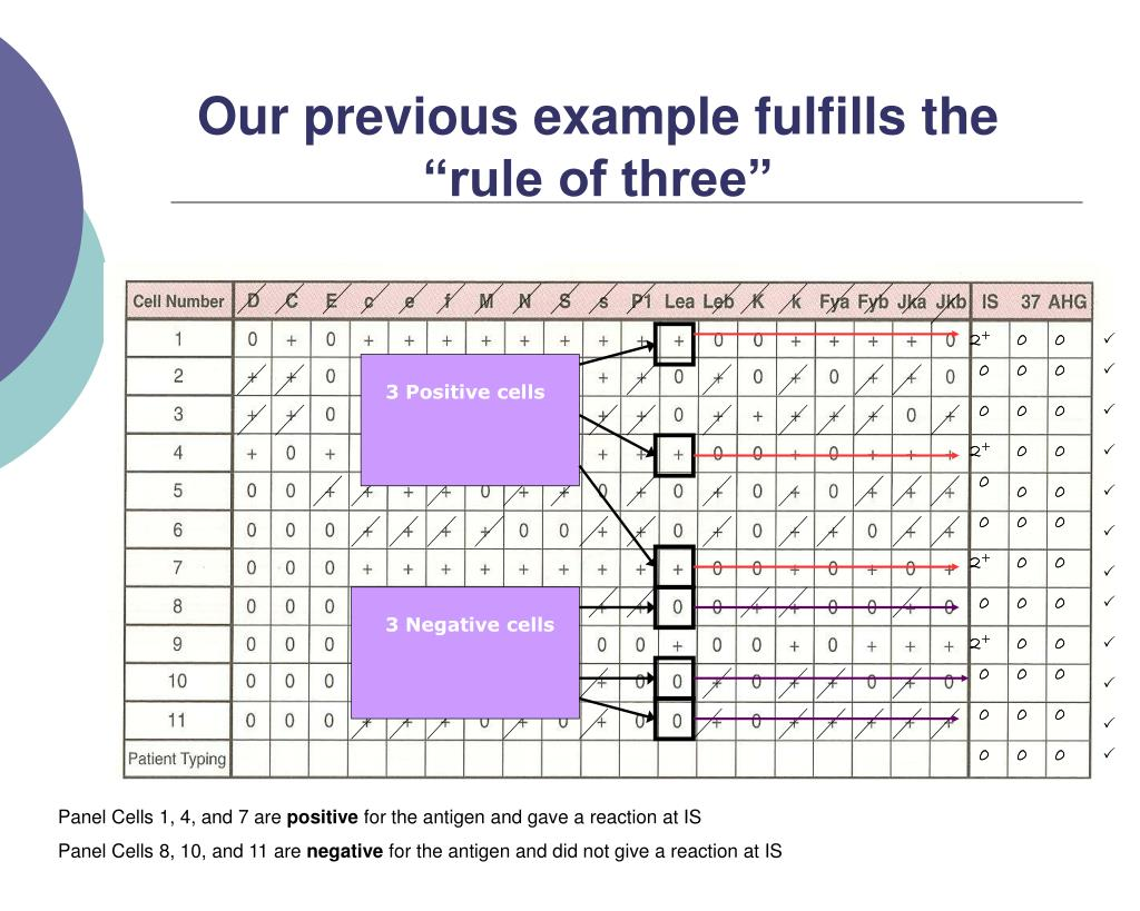 "Our previous example fulfills the  ""rule of three"""