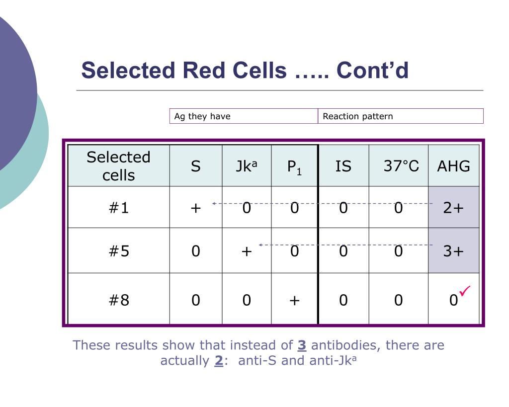 Selected Red Cells ….. Cont'd