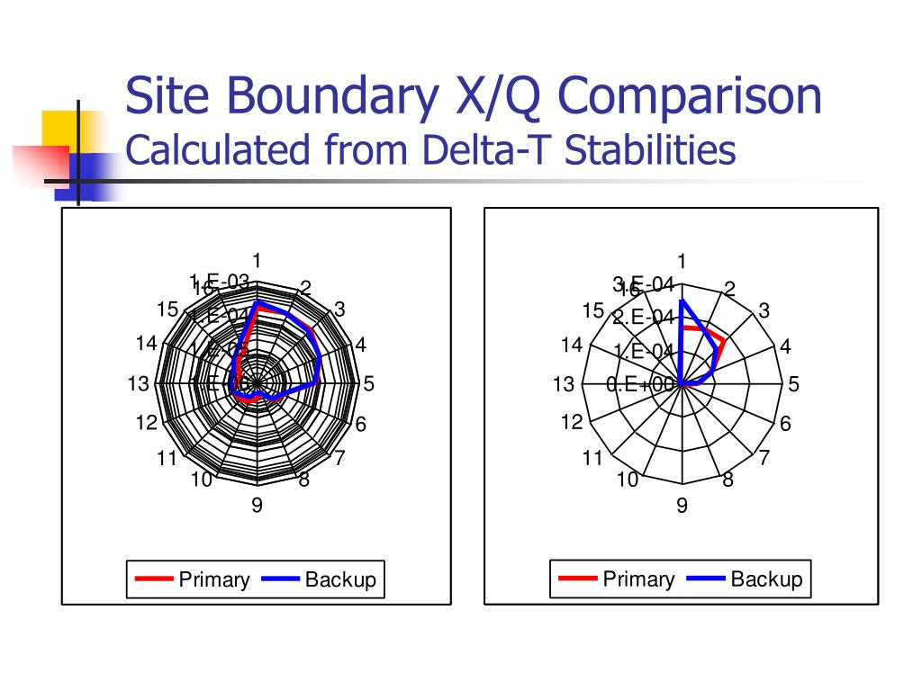 Site Boundary X/Q Comparison